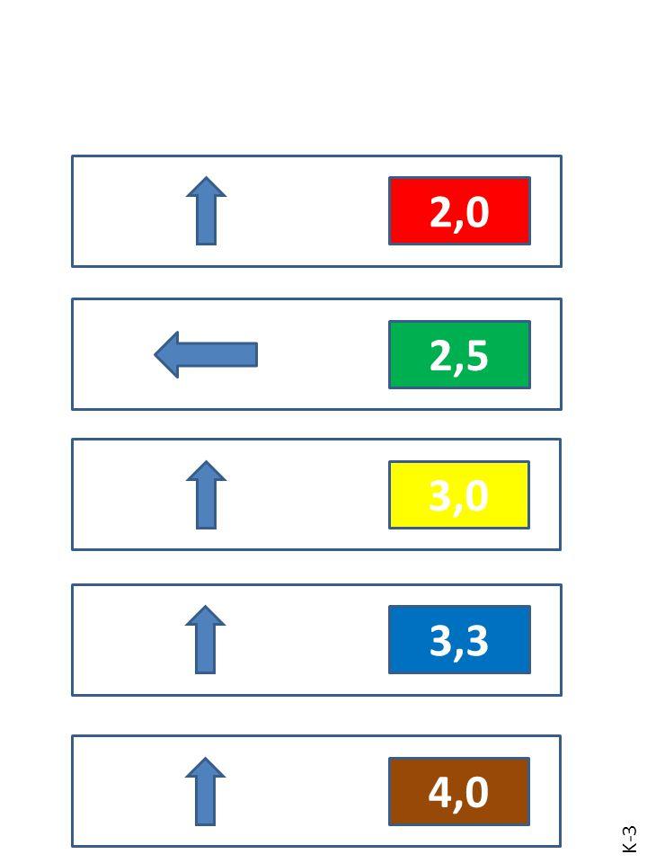 3,0 3,3 4,0 B – 4.1