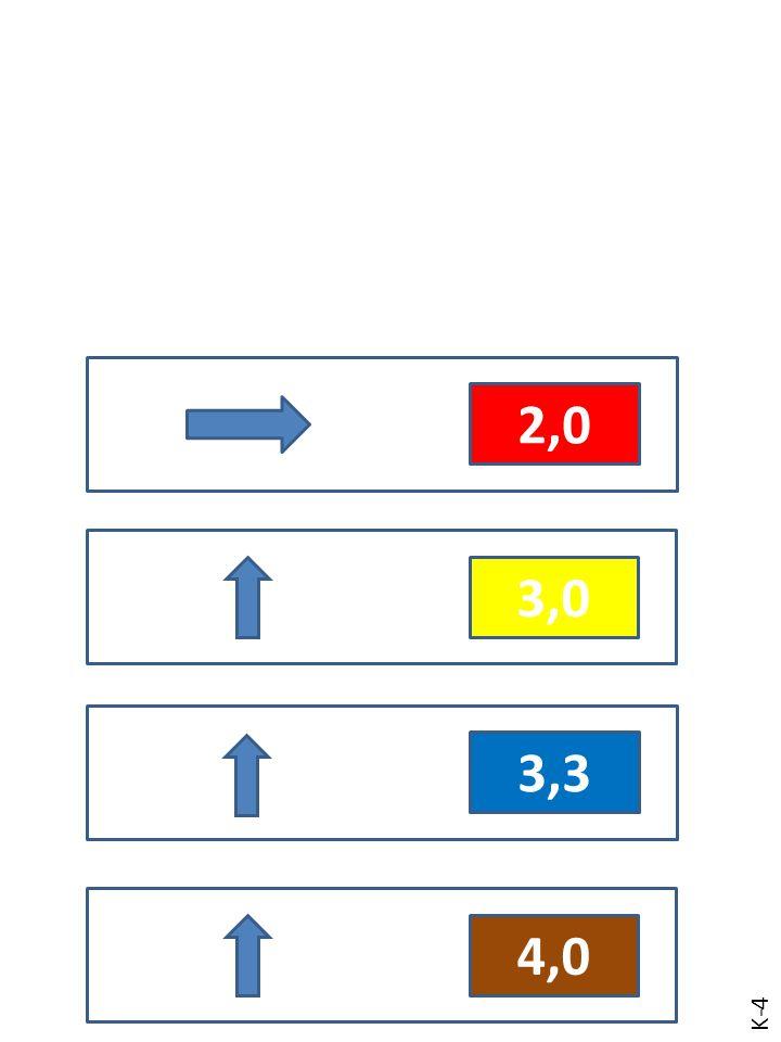 2,0 2,5 3,0 3,3 4,0 B – 4.2