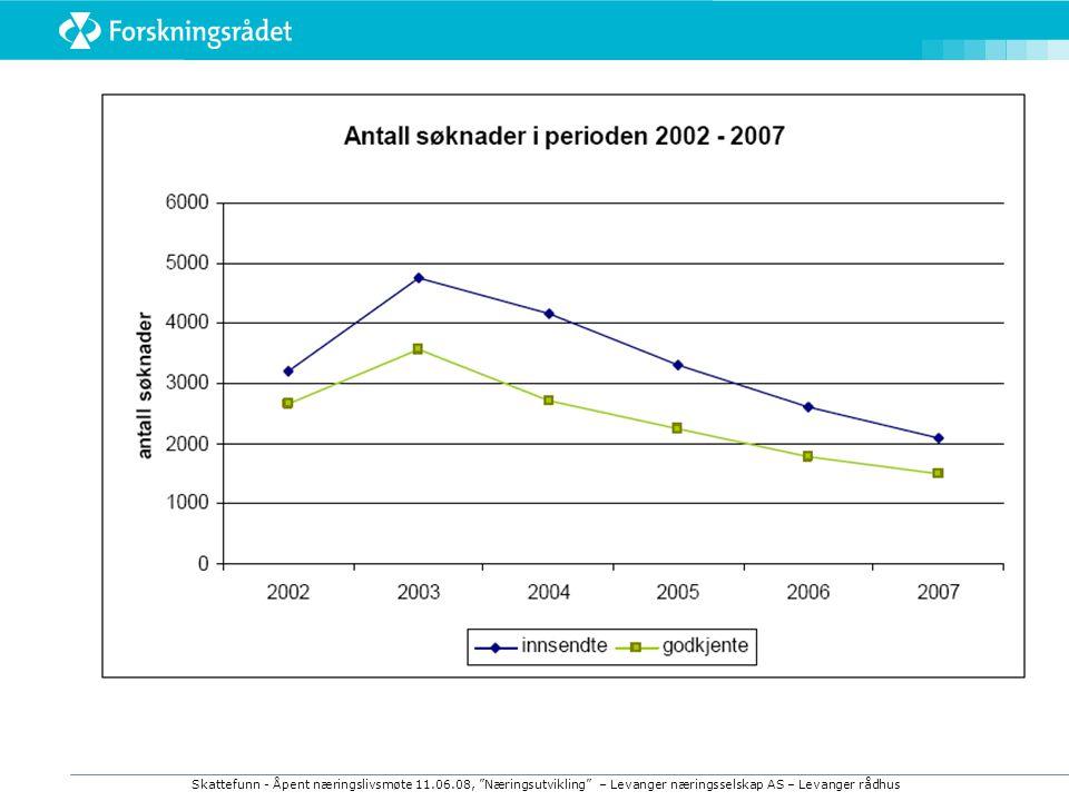 Skattefunn - Åpent næringslivsmøte 11.06.08, Næringsutvikling – Levanger næringsselskap AS – Levanger rådhus