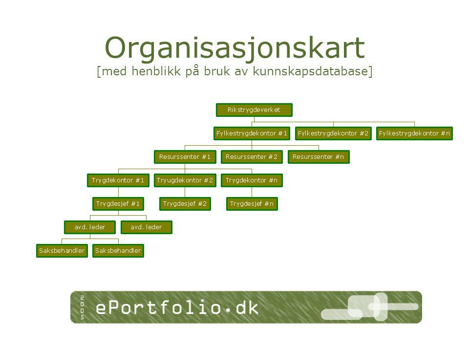 Organisasjonskart [med henblikk på bruk av kunnskapsdatabase]