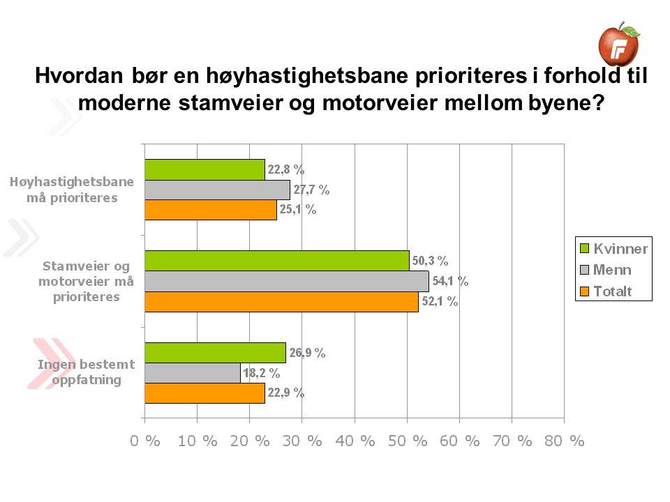 Hvordan bør en høyhastighetsbane prioriteres i forhold til moderne stamveier og motorveier mellom byene