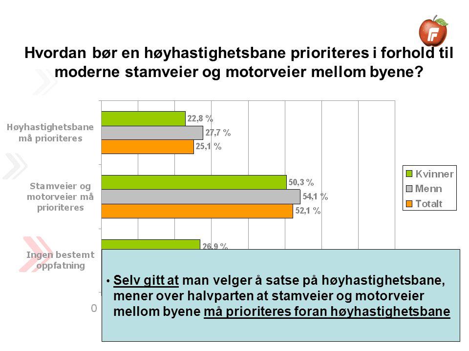 Selv gitt at man velger å satse på høyhastighetsbane, mener over halvparten at stamveier og motorveier mellom byene må prioriteres foran høyhastighetsbane