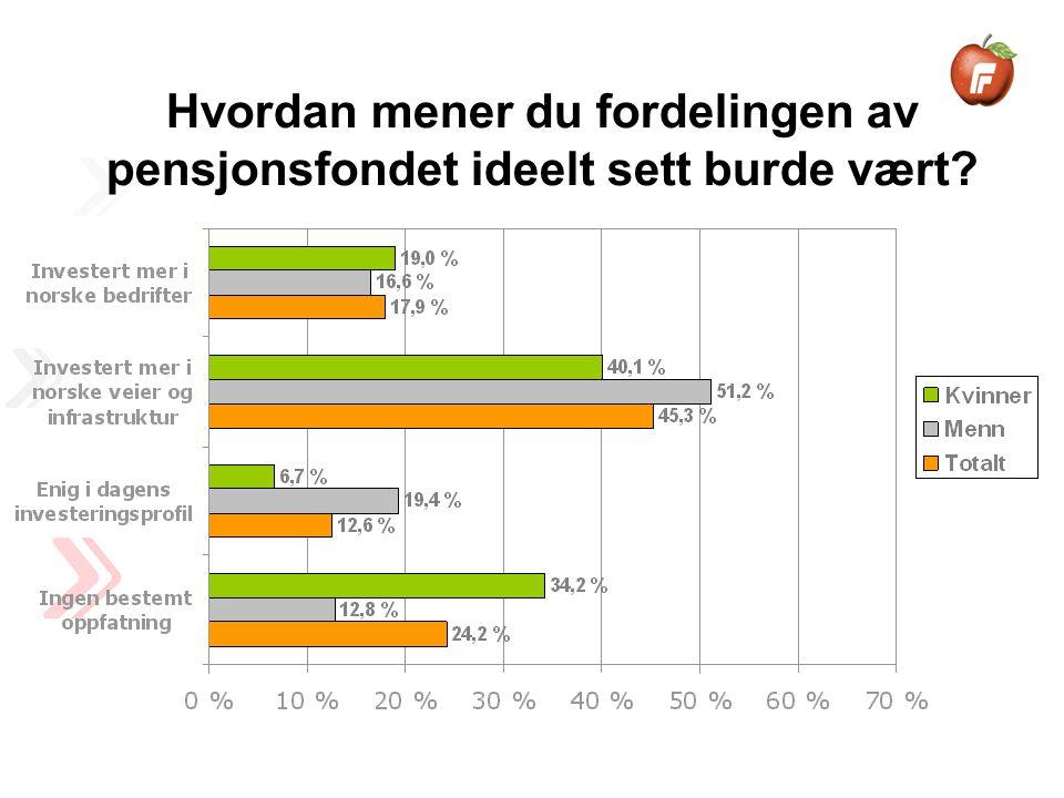 Hvordan mener du fordelingen av pensjonsfondet ideelt sett burde vært