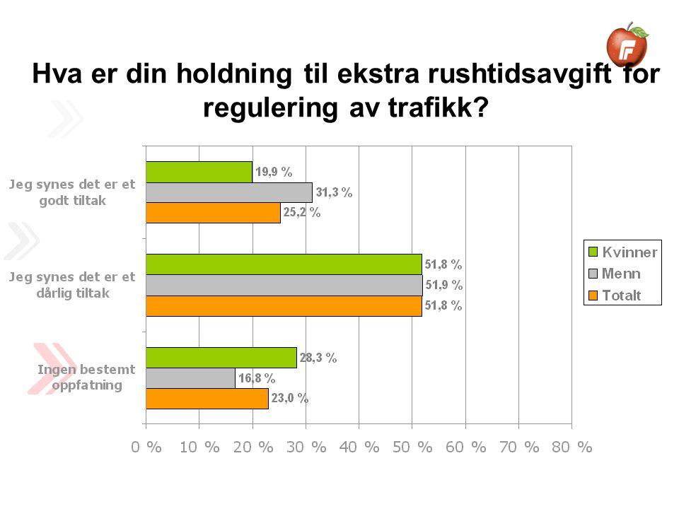 Hva er din holdning til ekstra rushtidsavgift for regulering av trafikk