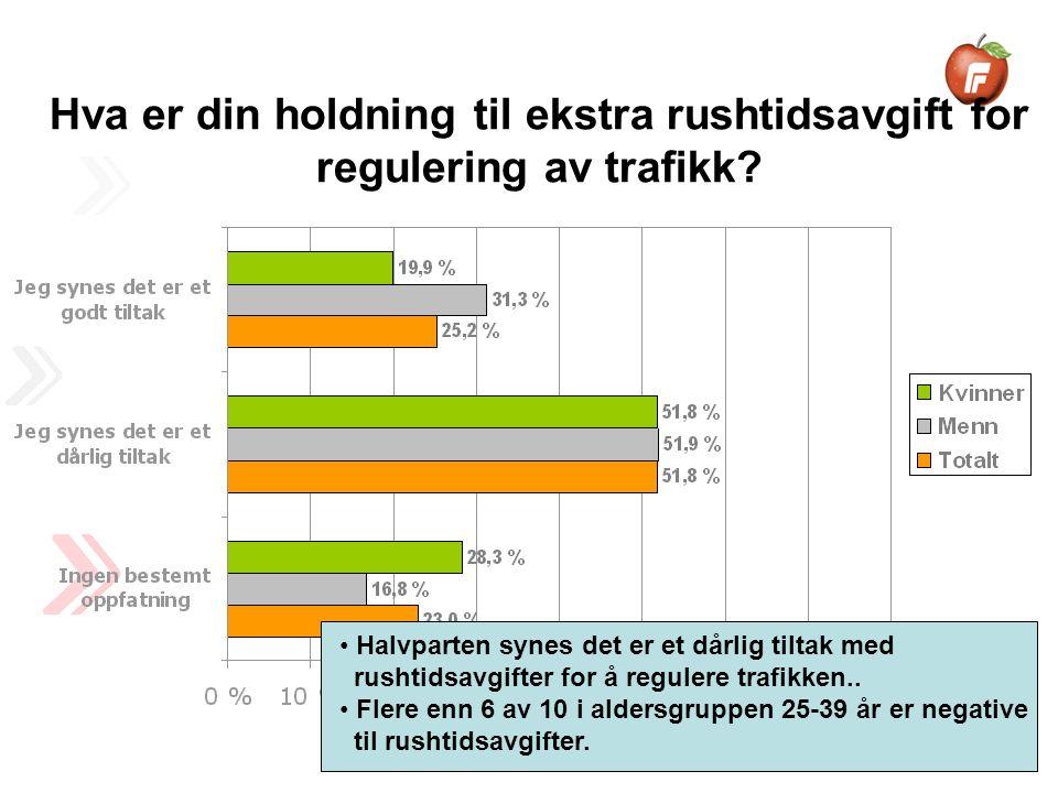 Halvparten synes det er et dårlig tiltak med rushtidsavgifter for å regulere trafikken..