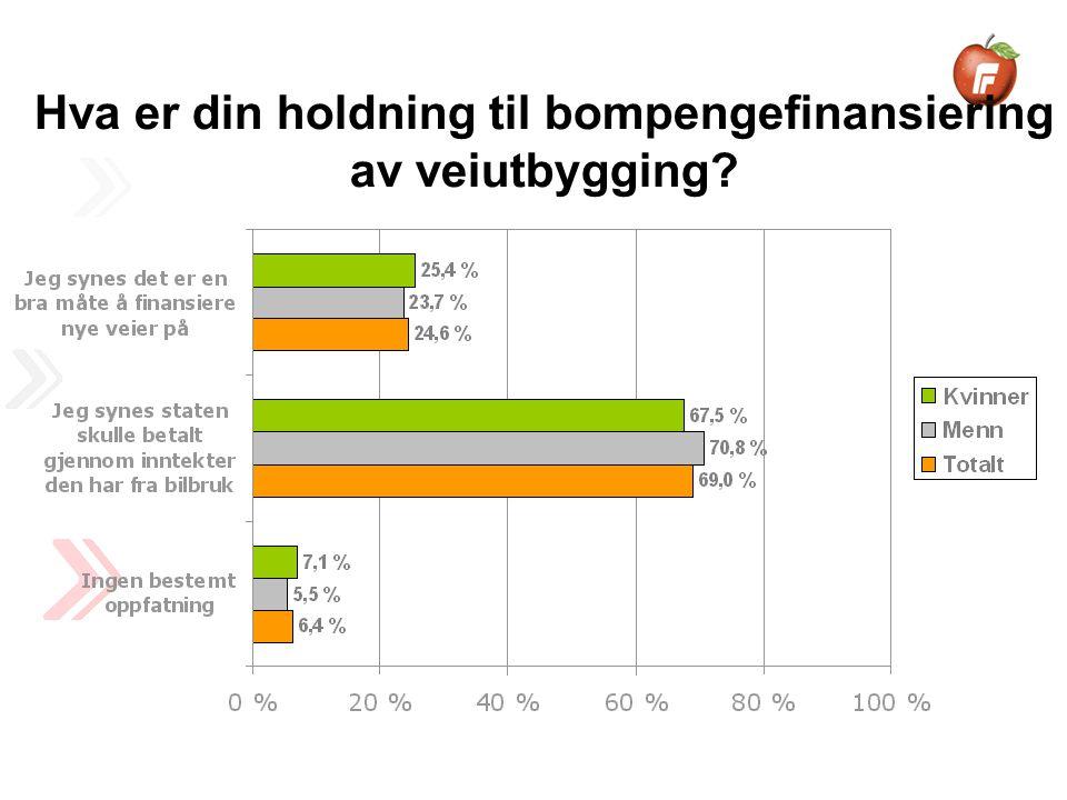 7 av 10 synes at staten skulle betalt veiutbygging gjennom inntekter den har fra bilbruk.