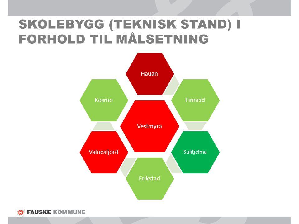 SKOLEBYGG (TEKNISK STAND) I FORHOLD TIL MÅLSETNING Vestmyra HauanFinneid Sulitjelma ErikstadValnesfjordKosmo