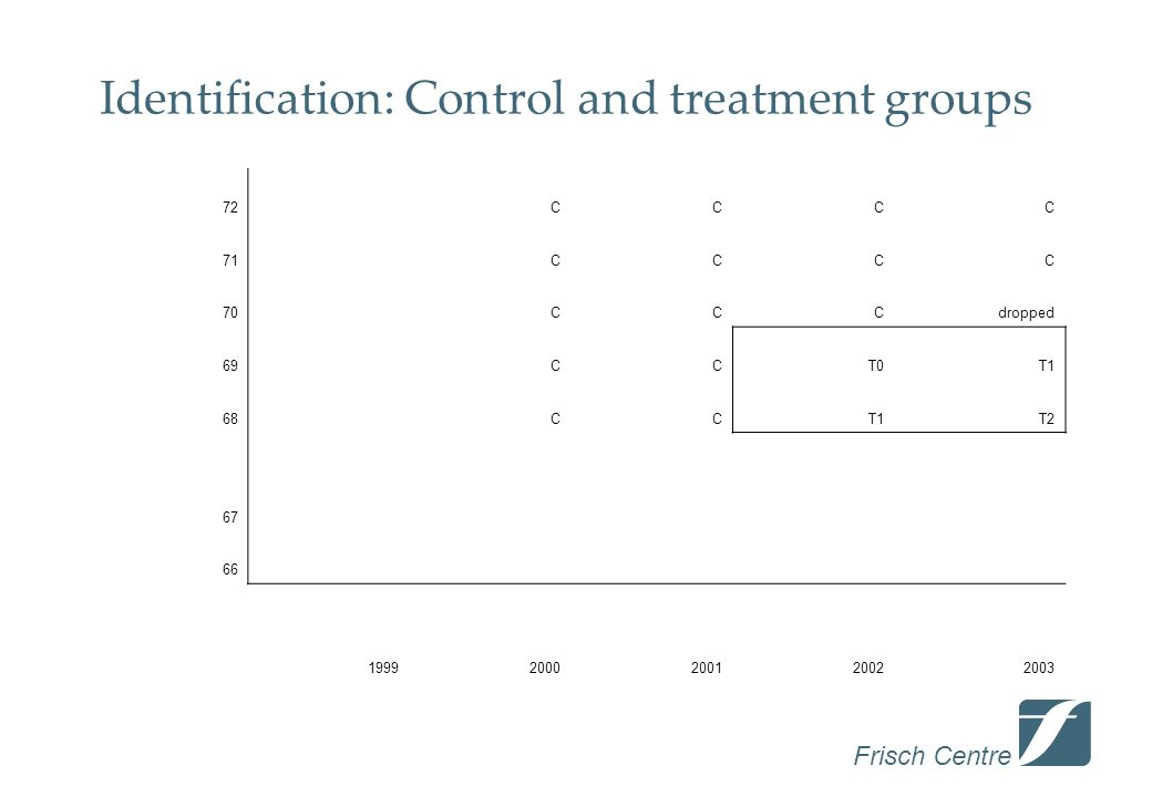Frisch Centre Identification: Control and treatment groups 72 CCCC 71 CCCC 70 CCCdropped 69 CCT0T1 68 CCT1T2 67 66 19992000200120022003
