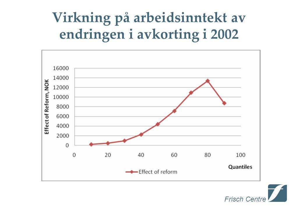 Frisch Centre Virkning på arbeidsinntekt av endringen i avkorting i 2002