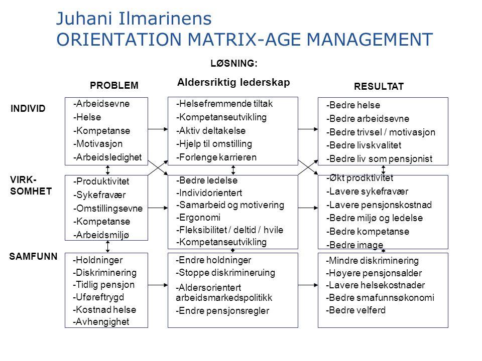 Juhani Ilmarinens ORIENTATION MATRIX-AGE MANAGEMENT INDIVID SAMFUNN VIRK- SOMHET PROBLEM LØSNING: Aldersriktig lederskap RESULTAT -Arbeidsevne -Helse