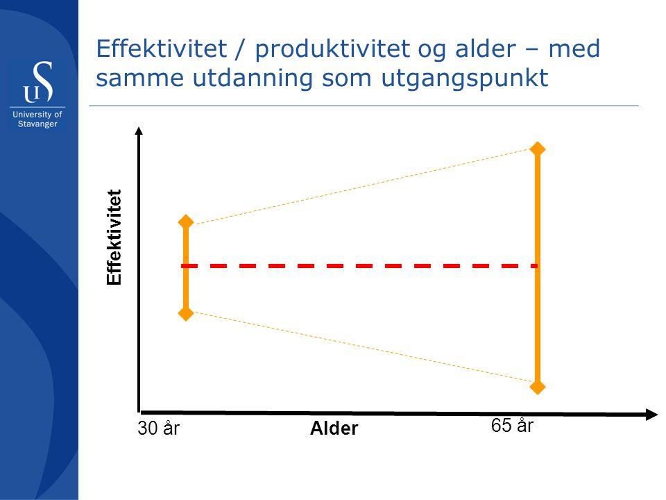 Effektivitet / produktivitet og alder – med samme utdanning som utgangspunkt Alder30 år 65 år Effektivitet