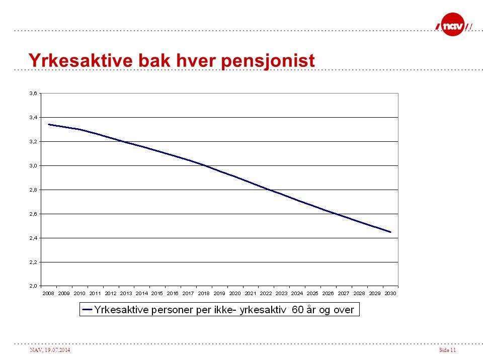 NAV, 19.07.2014Side 11 Yrkesaktive bak hver pensjonist