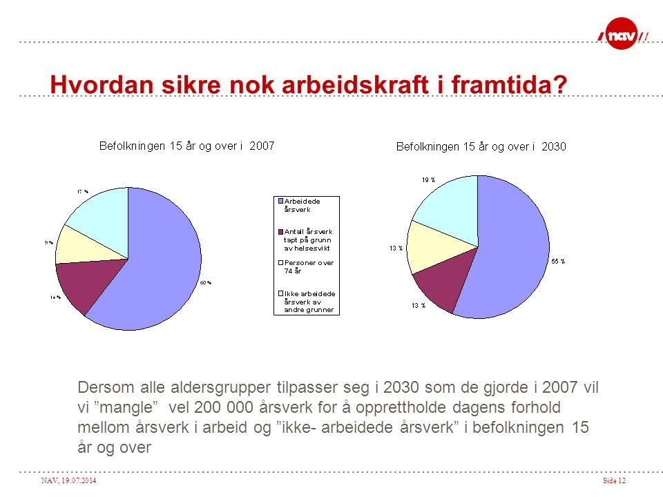 """NAV, 19.07.2014Side 12 Hvordan sikre nok arbeidskraft i framtida? Dersom alle aldersgrupper tilpasser seg i 2030 som de gjorde i 2007 vil vi """"mangle"""""""