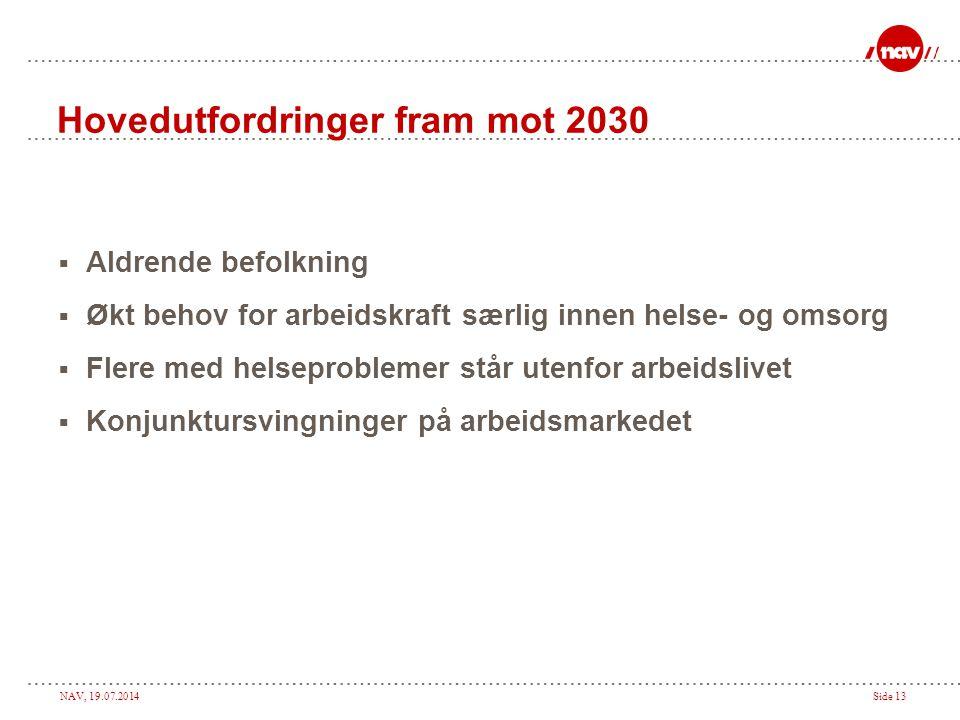 NAV, 19.07.2014Side 13 Hovedutfordringer fram mot 2030  Aldrende befolkning  Økt behov for arbeidskraft særlig innen helse- og omsorg  Flere med he