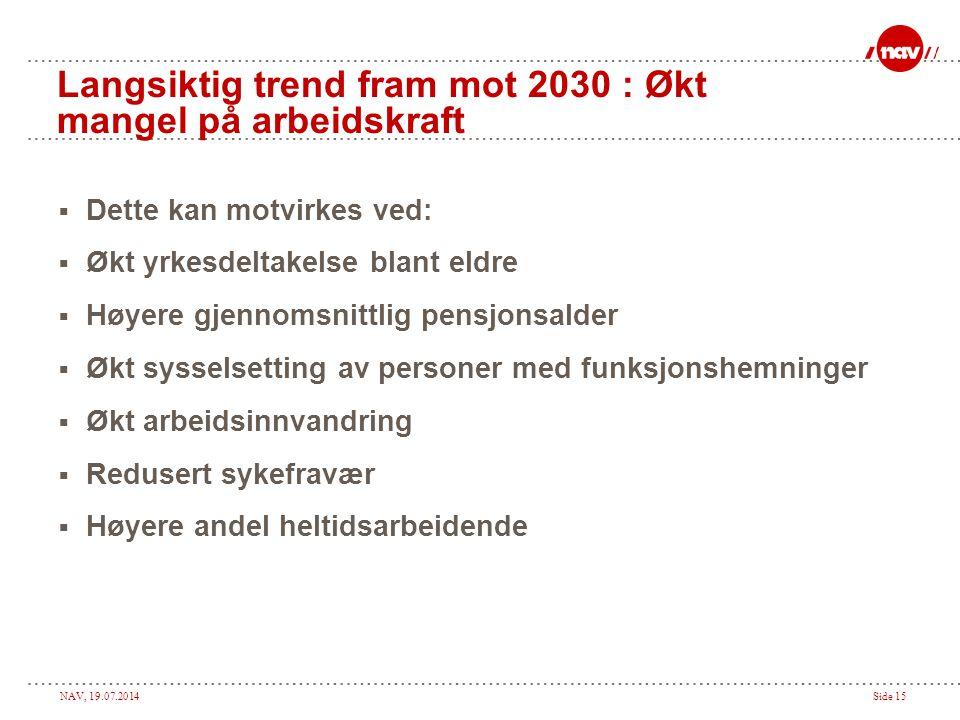 NAV, 19.07.2014Side 15 Langsiktig trend fram mot 2030 : Økt mangel på arbeidskraft  Dette kan motvirkes ved:  Økt yrkesdeltakelse blant eldre  Høye