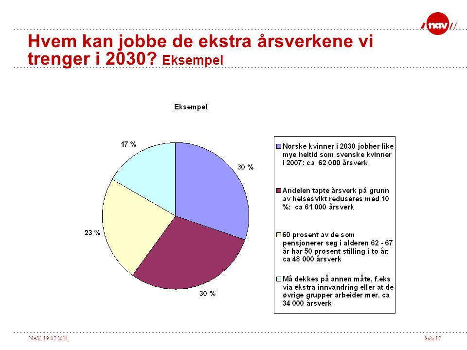 NAV, 19.07.2014Side 17 Hvem kan jobbe de ekstra årsverkene vi trenger i 2030? Eksempel