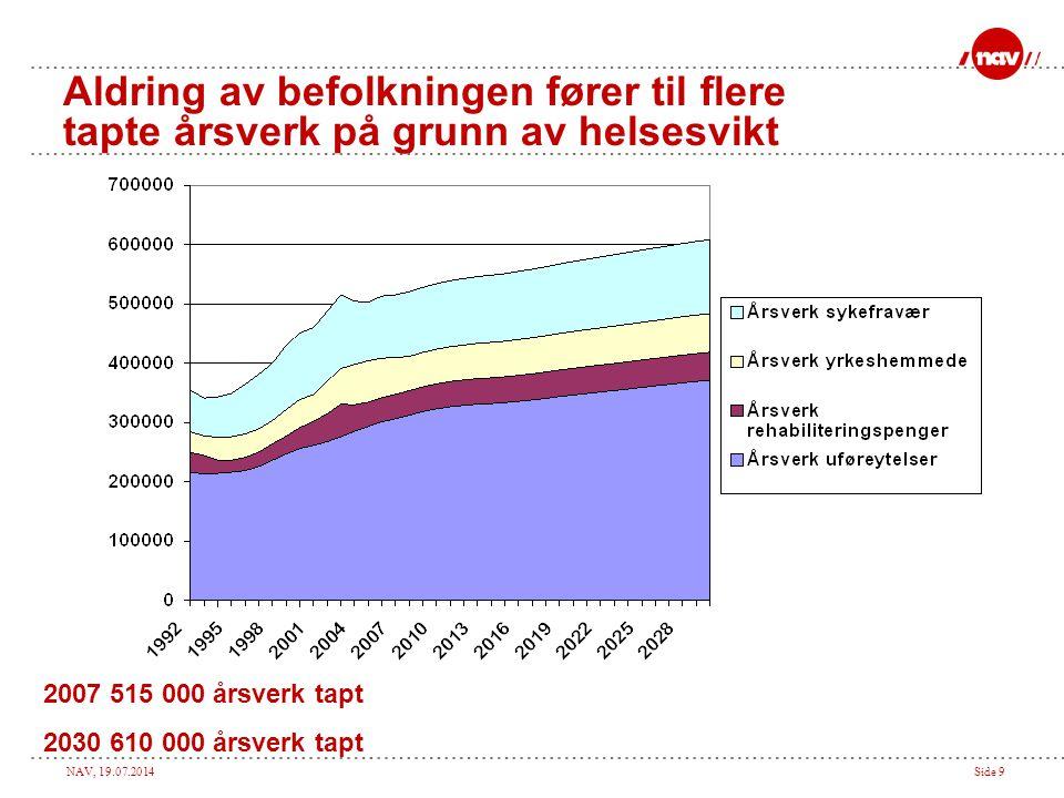 NAV, 19.07.2014Side 9 Aldring av befolkningen fører til flere tapte årsverk på grunn av helsesvikt 2007 515 000 årsverk tapt 2030 610 000 årsverk tapt
