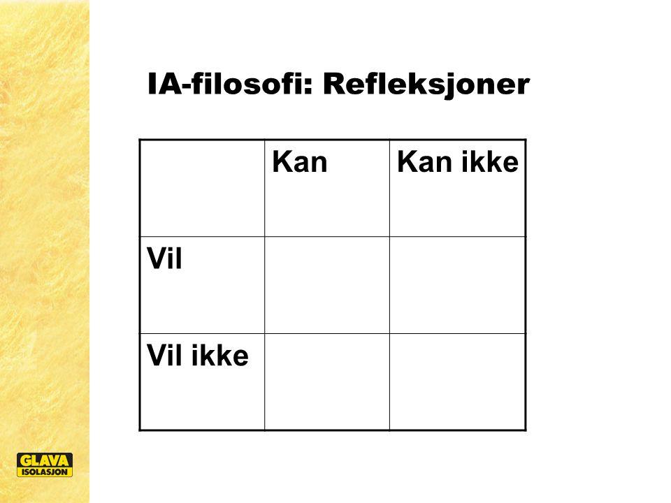 IA-filosofi: Refleksjoner KanKan ikke Vil Vil ikke