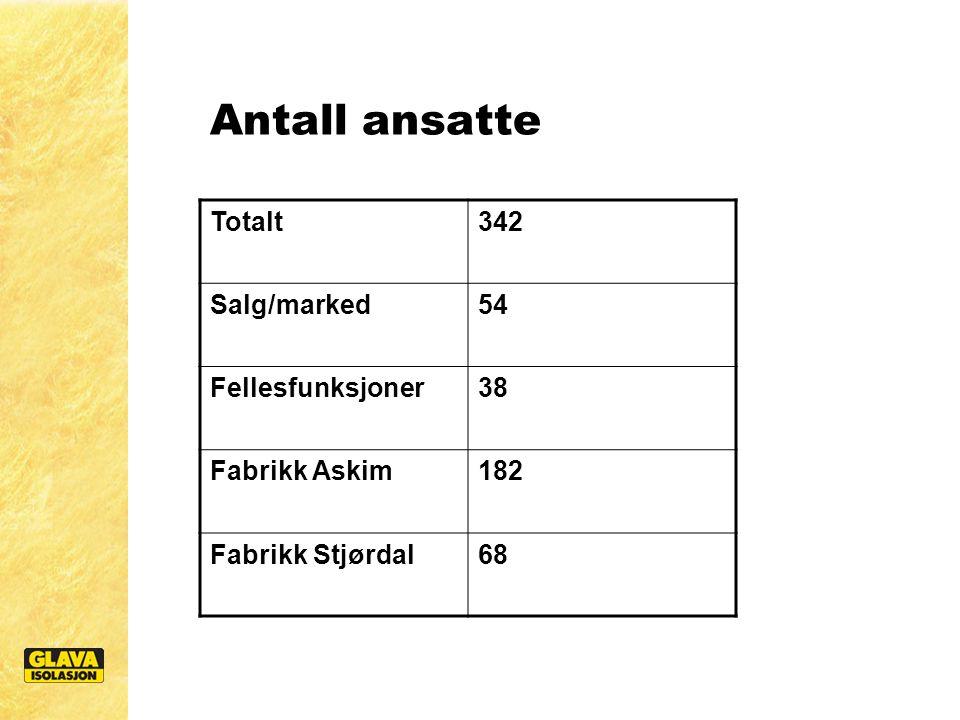 Antall ansatte Totalt342 Salg/marked54 Fellesfunksjoner38 Fabrikk Askim182 Fabrikk Stjørdal68