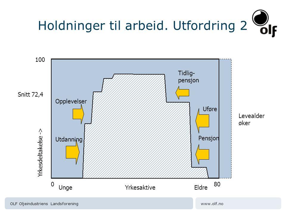 www.olf.noOLF Oljeindustriens Landsforening Holdninger til arbeid. Utfordring 2 Utdanning Uføre Levealder øker Opplevelser Tidlig- pensjon 800 100 Sni