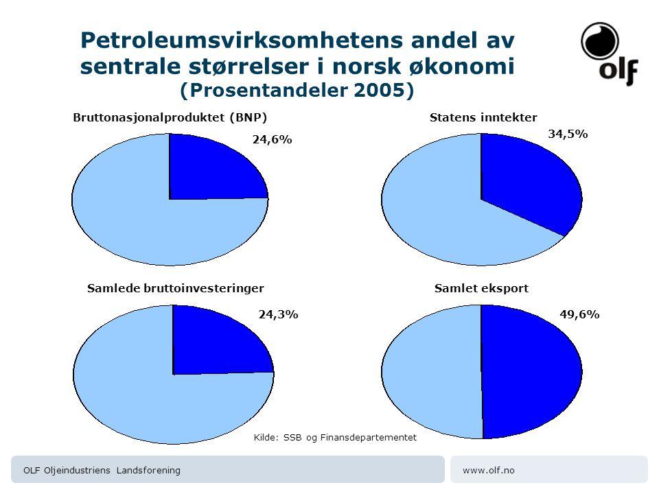 www.olf.noOLF Oljeindustriens Landsforening Petroleumsvirksomhetens andel av sentrale størrelser i norsk økonomi (Prosentandeler 2005) Bruttonasjonalp