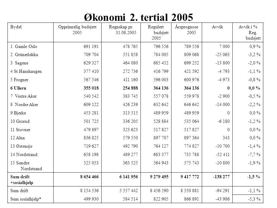 Økonomi 2. tertial 2005 BydelOpprinnelig budsjett 2005 Regnskap pr. 31.08.2005 Regulert budsjett 2005 Årsprognose 2005 AvvikAvvik i % Reg. budsjett 1