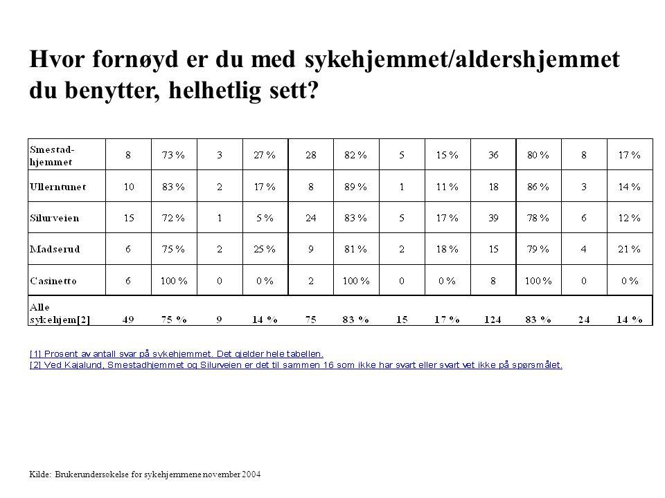 Tabell 2 Kilde: Brukerundersøkelse for sykehjemmene november 2004 Hvor fornøyd er du med sykehjemmet/aldershjemmet du benytter, helhetlig sett?
