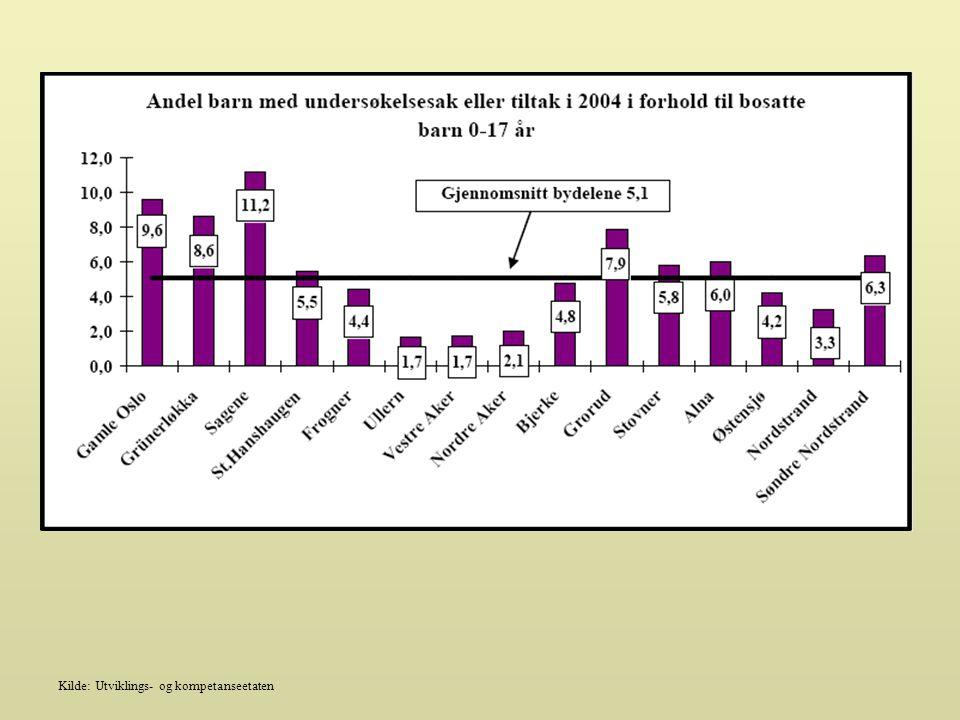 Kilde: Utviklings- og kompetanseetaten