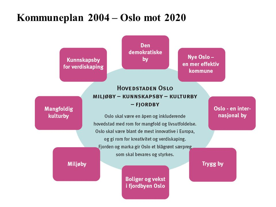 Kommuneplan 2004 – Oslo mot 2020