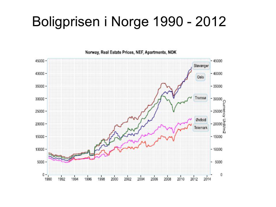 Boligprisen i Norge 1990 - 2012