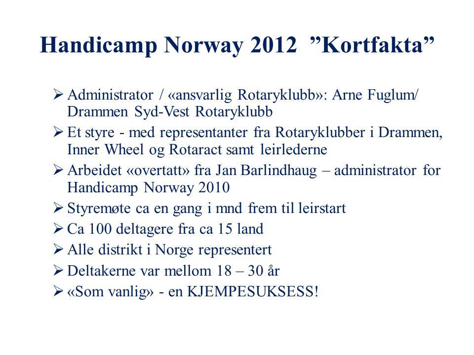 Handicamp Norway 2012 Kortfakta  Administrator / «ansvarlig Rotaryklubb»: Arne Fuglum/ Drammen Syd-Vest Rotaryklubb  Et styre - med representanter fra Rotaryklubber i Drammen, Inner Wheel og Rotaract samt leirlederne  Arbeidet «overtatt» fra Jan Barlindhaug – administrator for Handicamp Norway 2010  Styremøte ca en gang i mnd frem til leirstart  Ca 100 deltagere fra ca 15 land  Alle distrikt i Norge representert  Deltakerne var mellom 18 – 30 år  «Som vanlig» - en KJEMPESUKSESS!