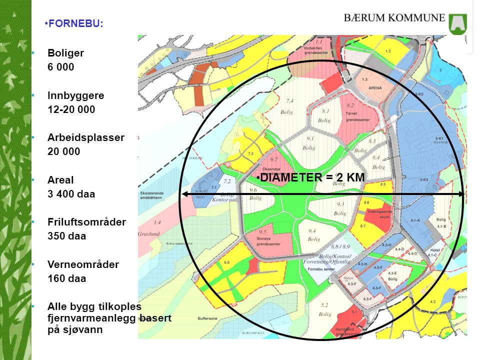 FORNEBU: DIAMETER = 2 KM Boliger 6 000 Innbyggere 12-20 000 Arbeidsplasser 20 000 Areal 3 400 daa Friluftsområder 350 daa Verneområder 160 daa Alle by