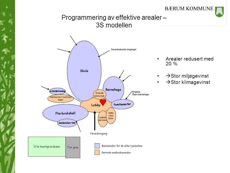 Programmering av effektive arealer – 3S modellen Arealer redusert med 20 %  Stor miljøgevinst  Stor klimagevinst