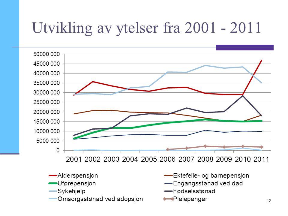 Utvikling av ytelser fra 2001 - 2011 12