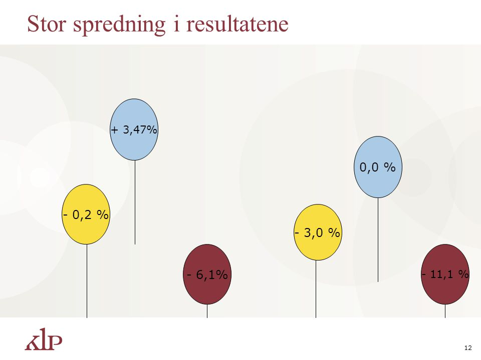 12 Stor spredning i resultatene - 0,2 % 0,0 % - 11,1 % - 3,0 % + 3,47% - 6,1%