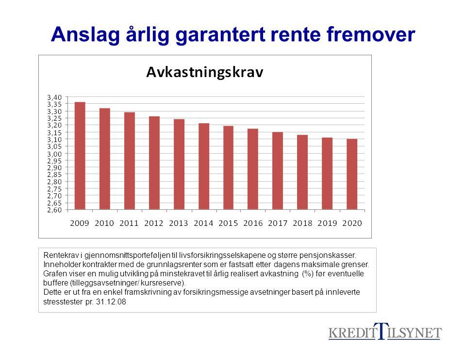 Anslag årlig garantert rente fremover Rentekrav i gjennomsnittsporteføljen til livsforsikringsselskapene og større pensjonskasser.