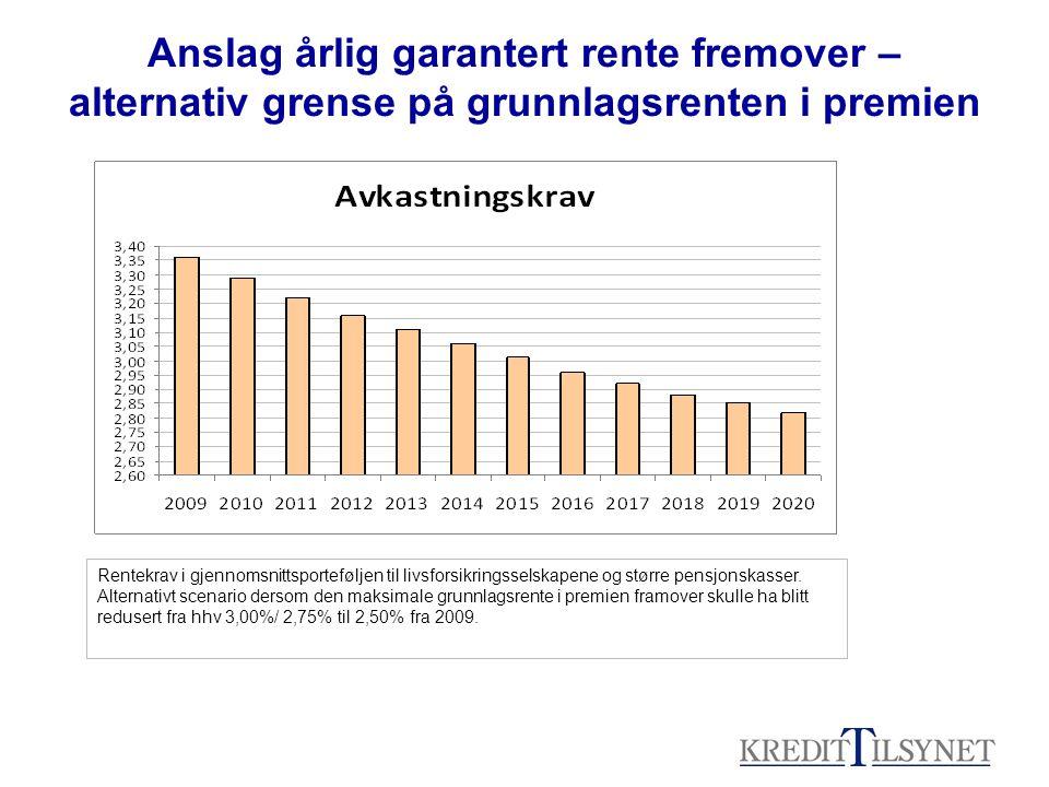 Anslag årlig garantert rente fremover – alternativ grense på grunnlagsrenten i premien Rentekrav i gjennomsnittsporteføljen til livsforsikringsselskapene og større pensjonskasser.