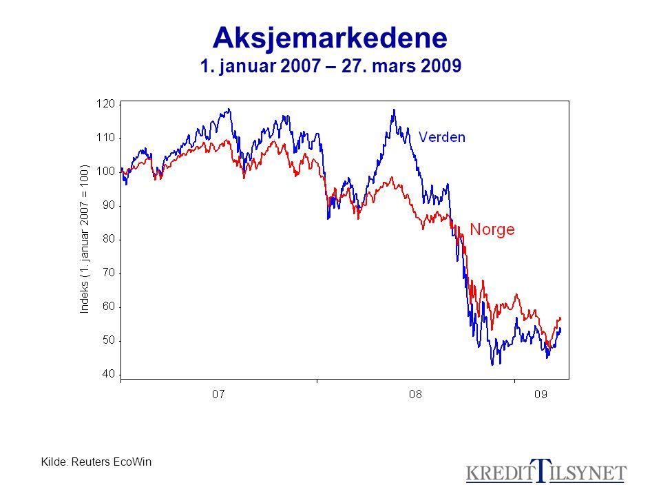 Aksjemarkedene 1. januar 2007 – 27. mars 2009 Kilde: Reuters EcoWin