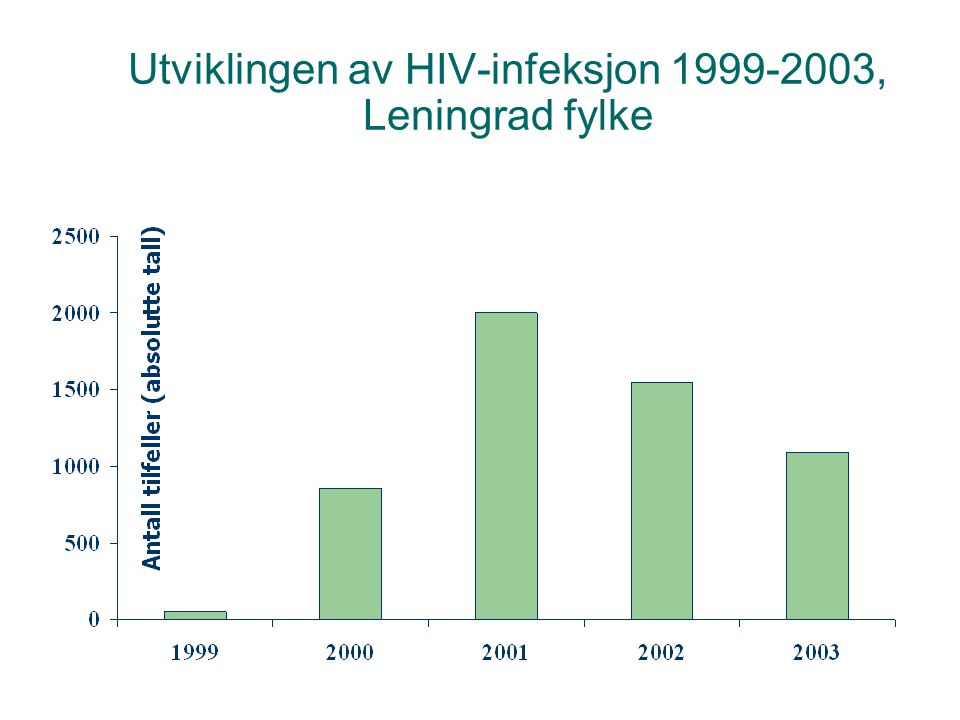 Utviklingen av HIV-infeksjon 1999-2003, Leningrad fylke