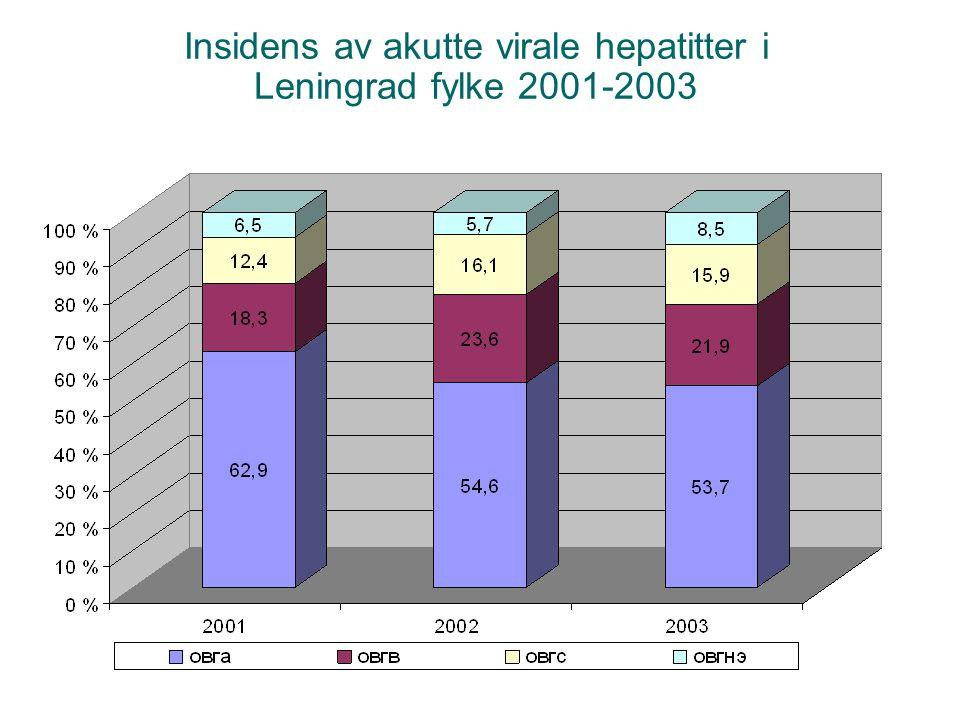 Insidens av akutte virale hepatitter i Leningrad fylke 2001-2003