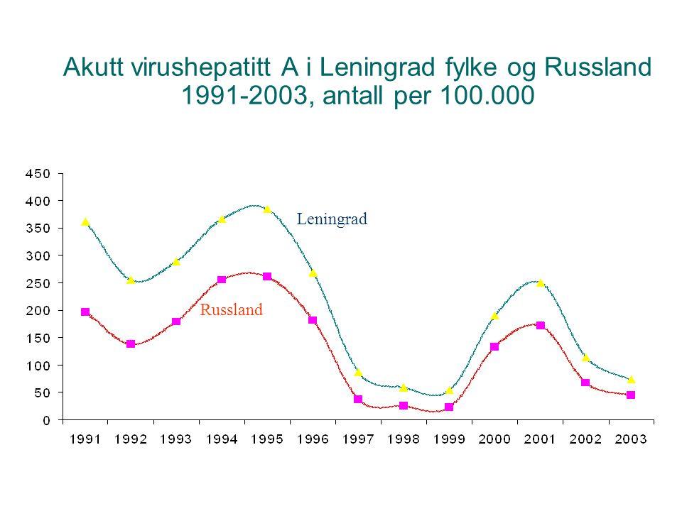 Akutt virushepatitt A i Leningrad fylke og Russland 1991-2003, antall per 100.000 Leningrad Russland