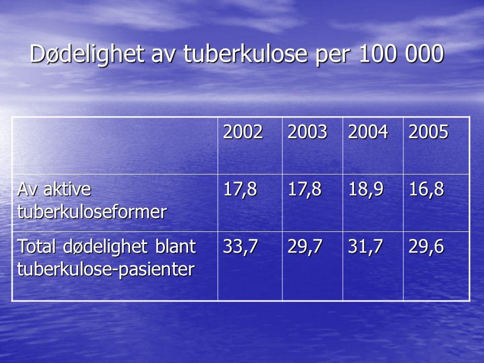 Dødelighet av tuberkulose per 100 000 2002200320042005 Av aktive tuberkuloseformer 17,817,818,916,8 Total dødelighet blant tuberkulose-pasienter 33,729,731,729,6