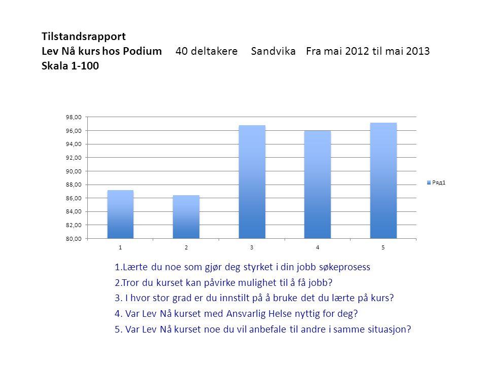 Tilstandsrapport Lev Nå kurs hos Podium 40 deltakere Sandvika Fra mai 2012 til mai 2013 Skala 1-100 1.Lærte du noe som gjør deg styrket i din jobb søk