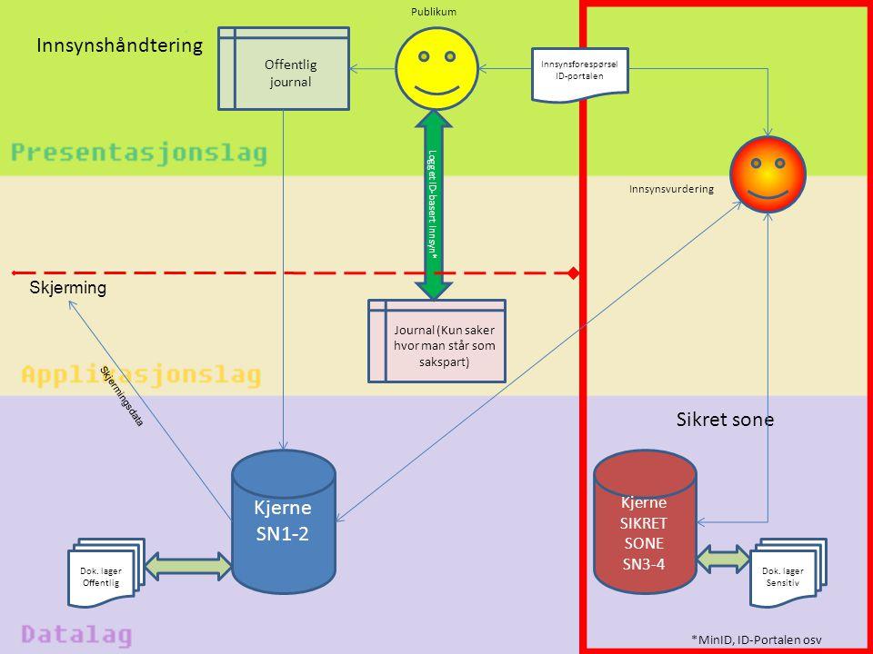 Innsynshåndtering Offentlig journal Journal (Kun saker hvor man står som sakspart) Publikum Kjerne SN1-2 Kjerne SIKRET SONE SN3-4 *MinID, ID-Portalen
