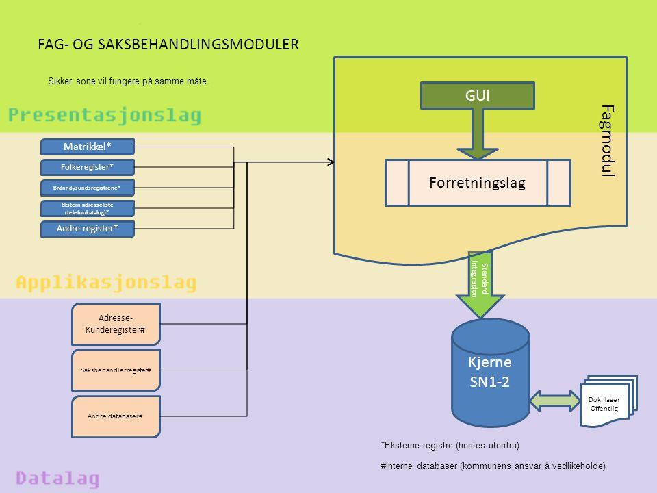 Standard integrasjon FAG- OG SAKSBEHANDLINGSMODULER Fagmodul GUI Forretningslag Brønnøysundsregistrene* Matrikkel* Andre register* Folkeregister* Kjer