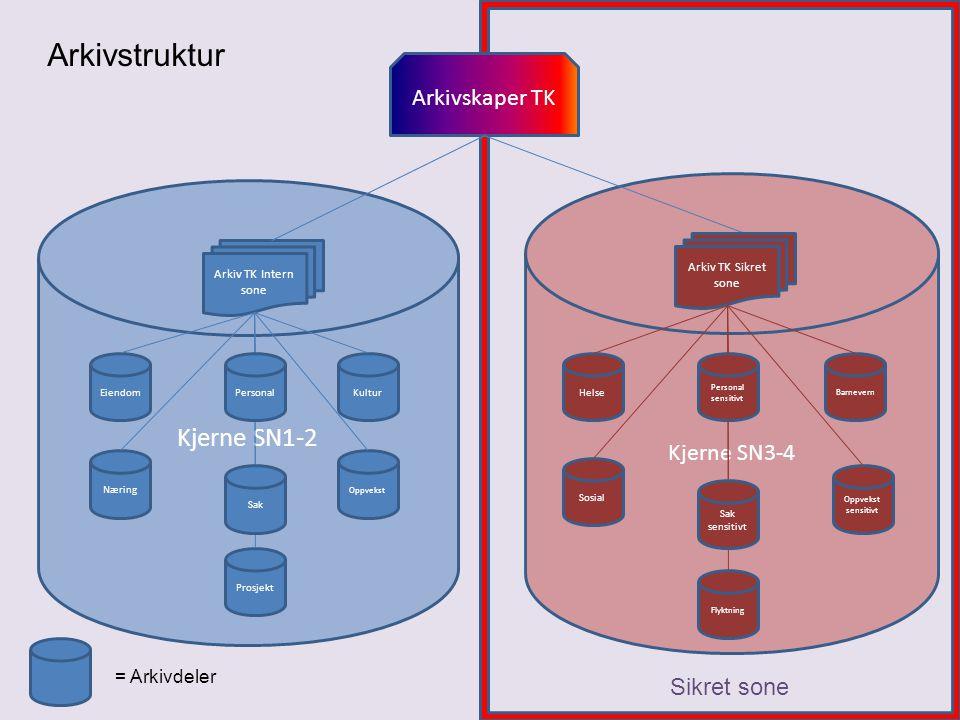 Kjerne SN1-2 Kjerne SN3-4 Sikret sone EiendomKultur Oppvekst Næring = Arkivdeler Arkivstruktur Prosjekt Arkiv TK Intern sone Personal Sak Arkivskaper