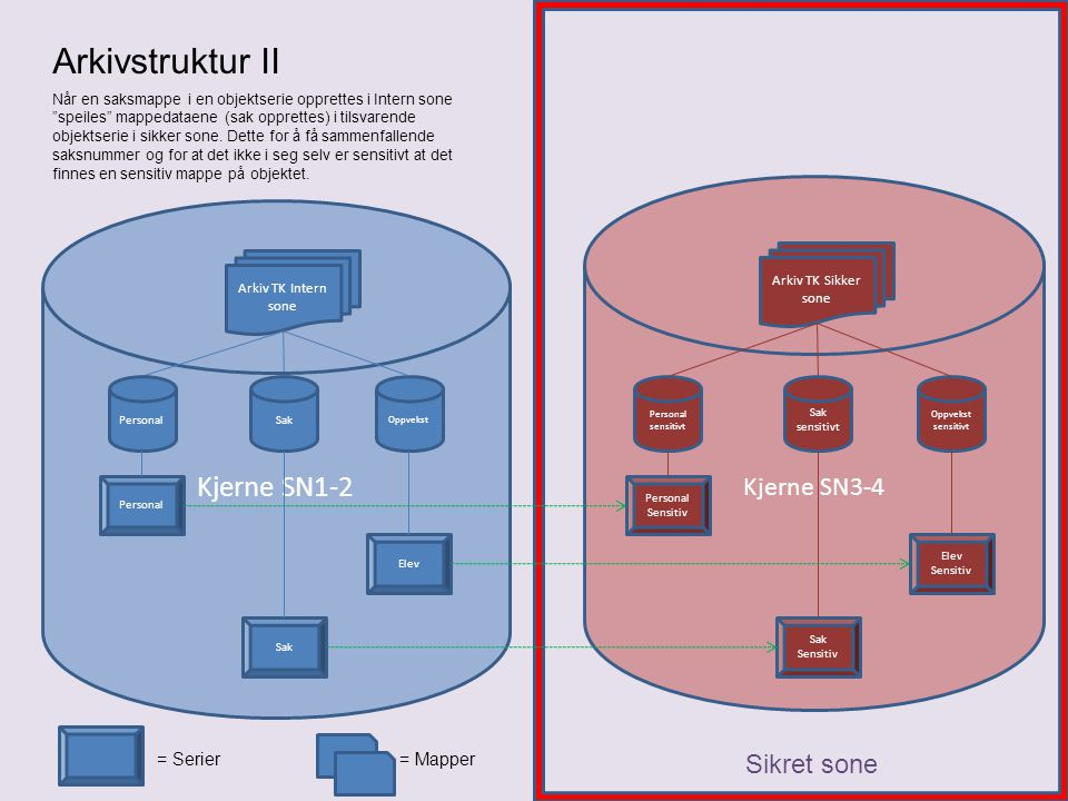 Kjerne SN1-2 Kjerne SN3-4 Sikret sone Oppvekst = Mapper Arkivstruktur II Arkiv TK Intern sone PersonalSak Arkiv TK Sikker sone Oppvekst sensitivt Pers