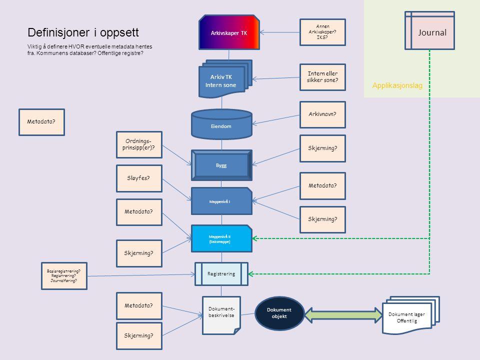Definisjoner i oppsett Arkiv TK Intern sone Eiendom Bygg Mappenivå I Mappenivå II (Saksmappe) Metadata? Arkivskaper TK Metadata? Intern eller sikker s