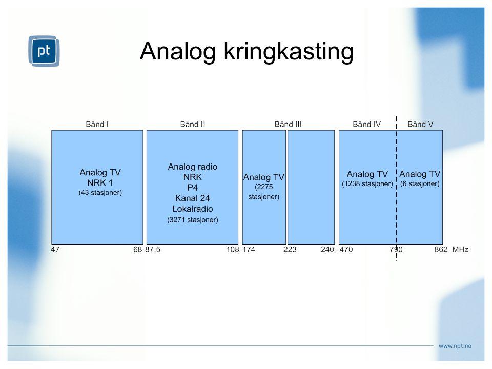 Analog TV- kringkasting 4 analoge kanaler (NRK1, NRK2, TV2 og lokal TV) Utgjør litt over ½ MUX Benytter ca 47 % av frekvensene under 1 GHz Analog slukking: 1.