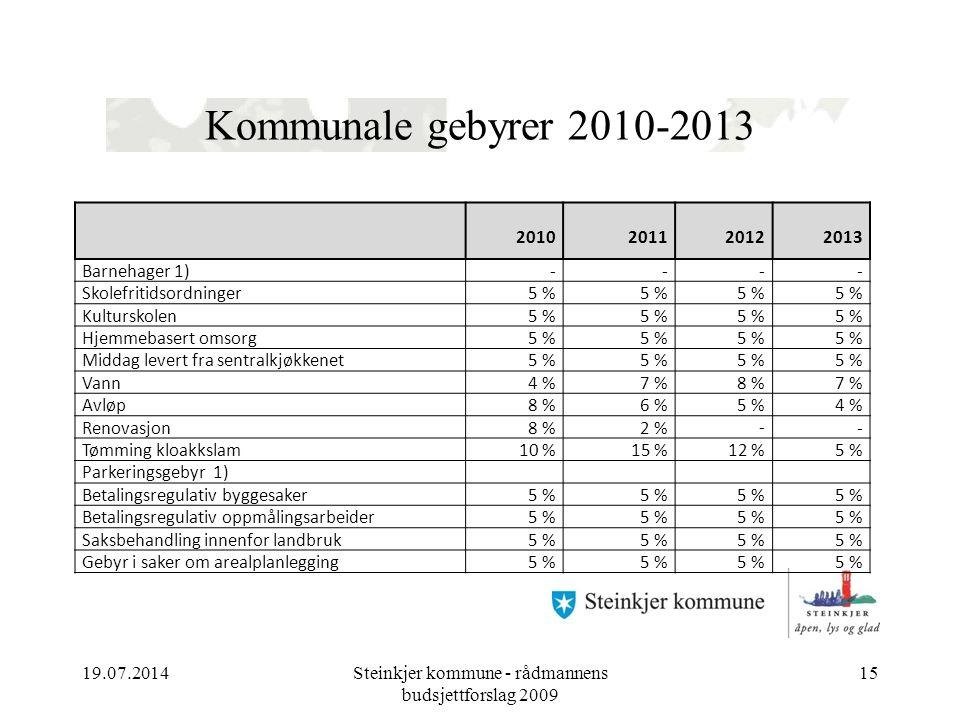 Kommunale gebyrer 2010-2013 19.07.2014Steinkjer kommune - rådmannens budsjettforslag 2009 15 2010201120122013 Barnehager 1)---- Skolefritidsordninger5 % Kulturskolen5 % Hjemmebasert omsorg5 % Middag levert fra sentralkjøkkenet5 % Vann4 %7 %8 %7 % Avløp8 %6 %5 %4 % Renovasjon8 %2 %-- Tømming kloakkslam10 %15 %12 %5 % Parkeringsgebyr 1) Betalingsregulativ byggesaker5 % Betalingsregulativ oppmålingsarbeider5 % Saksbehandling innenfor landbruk5 % Gebyr i saker om arealplanlegging5 %